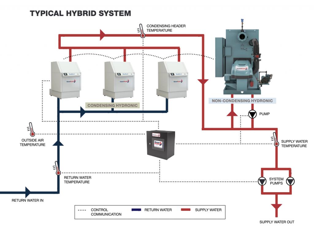 Hybrid Boiler System