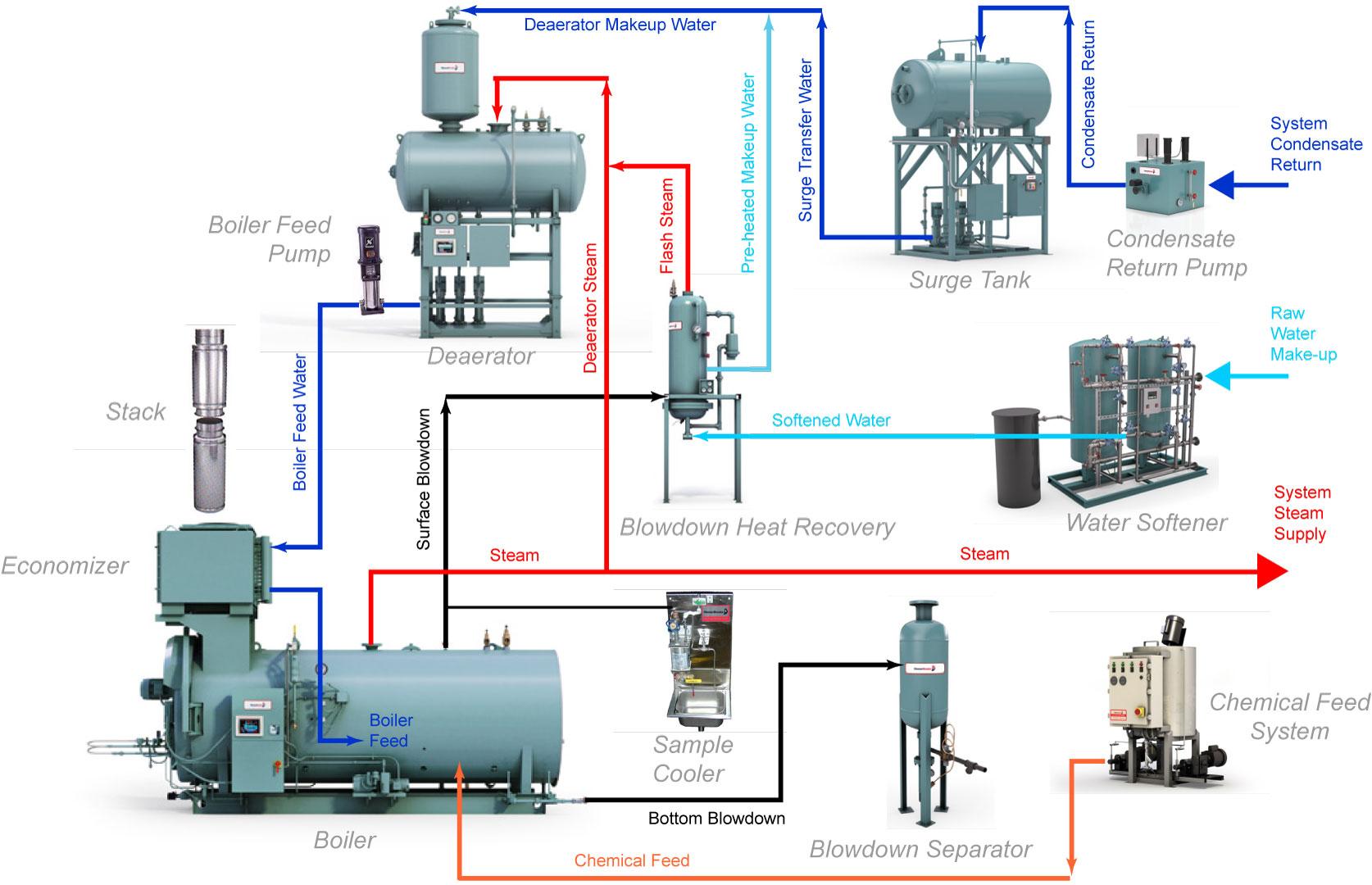 Integrated Steam Boiler Room