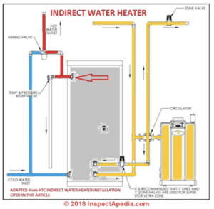Figure #2 Packaged Indirect Water Heater